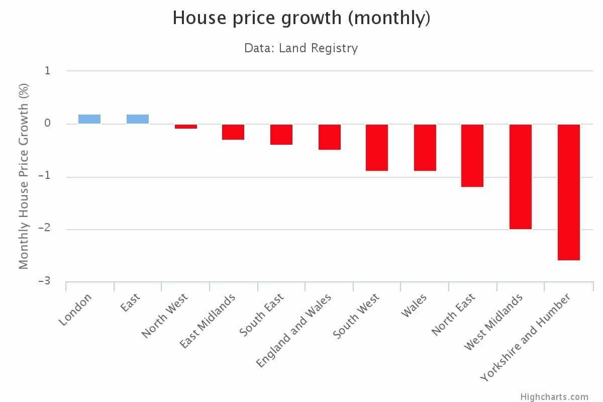 House Price Growth 2016