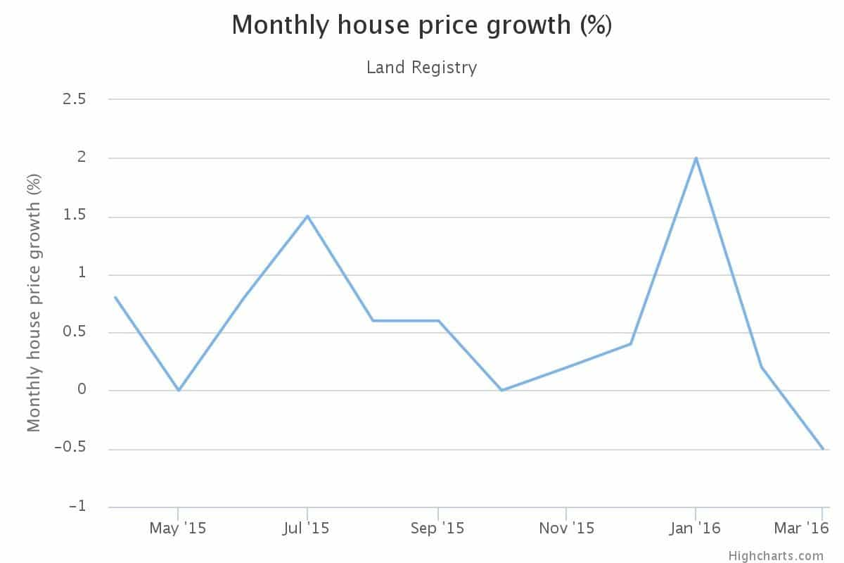 Monthly House Price Growth Graph